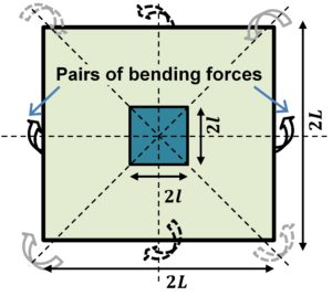 bending_forces